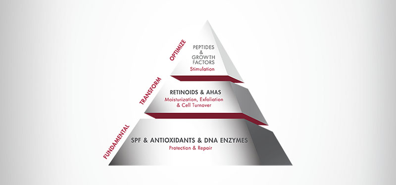 La Filosofia: Skin Health & Beauty Pyramid™
