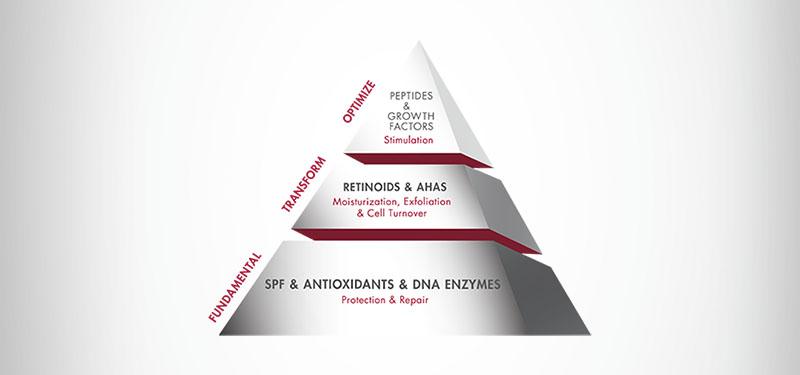 La Filosofia: Skin Health & Beauty Pyramid™